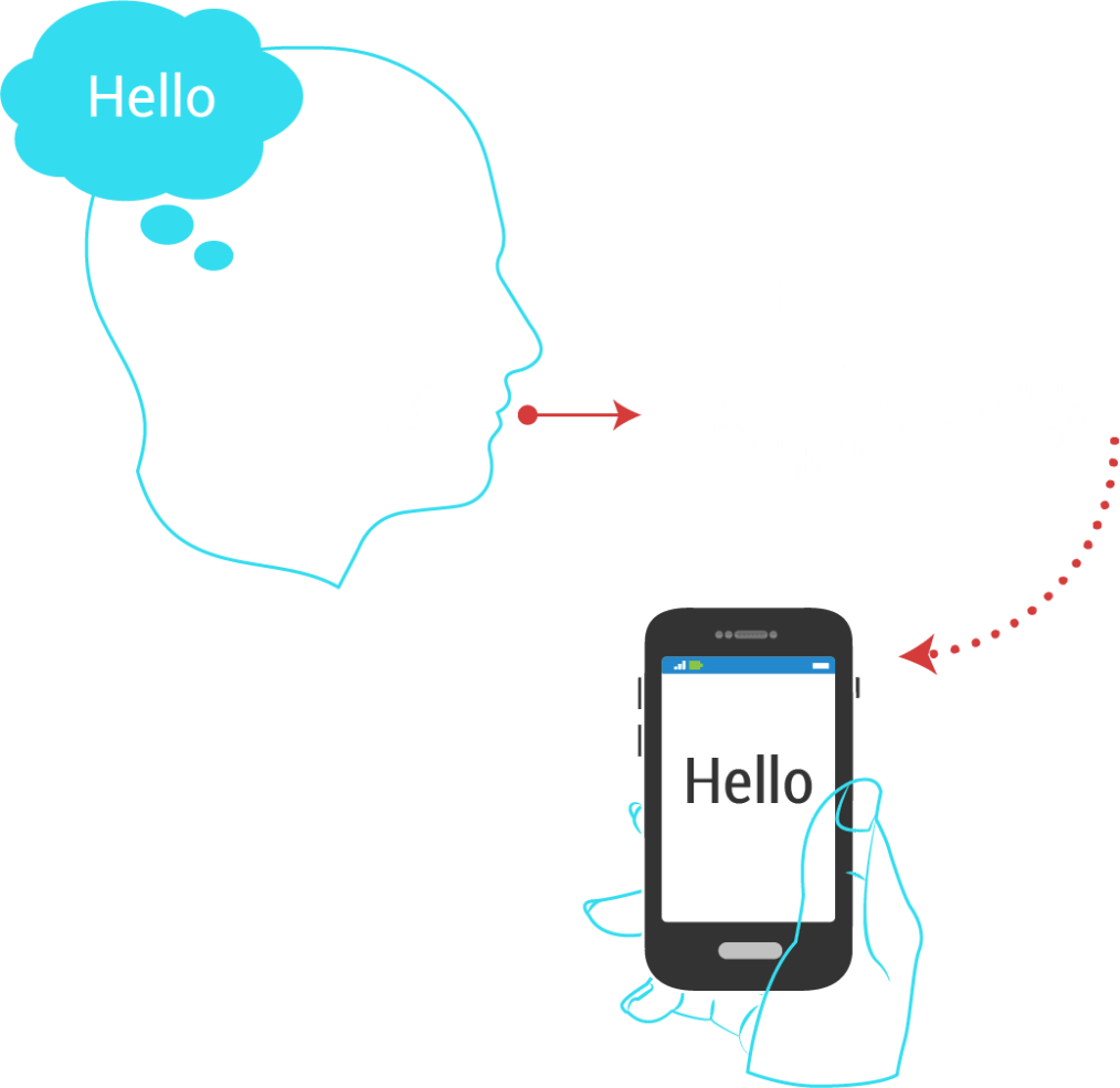 System for Non-vocal Speech Communication